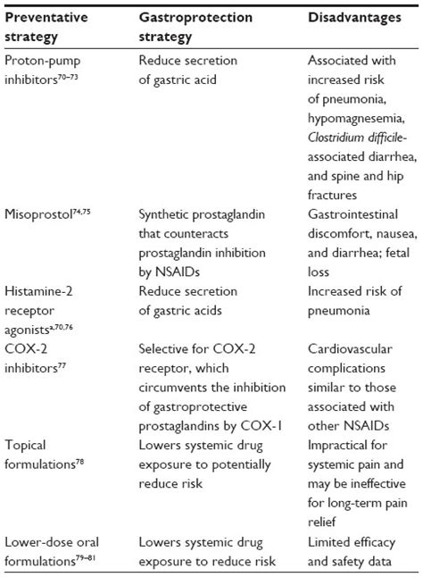 [Full text] Gastrointestinal injury associated with NSAID