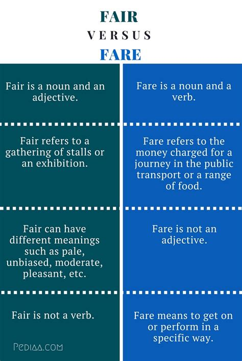 Difference Between Fair and Fare