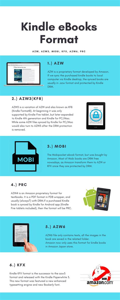 Difference Between Kindle Content AZW, AZW3, PRC, Mobi