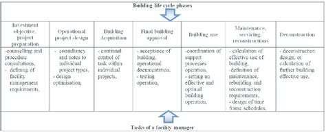 Tasks of a facility manager in individual building life